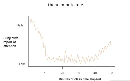 10-minute-rule