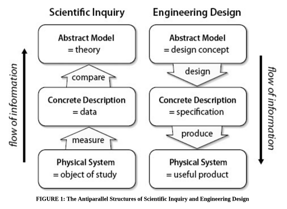 The Antiparallel Structures of Scientific Inquiry