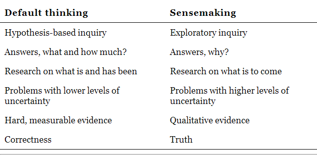 How default thinking and sensemaking complement one another
