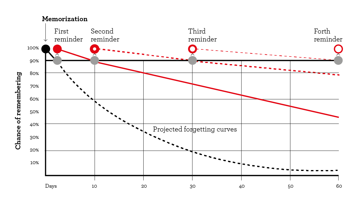 The Spacing Effect: How to Improve Learning and Maximize ...